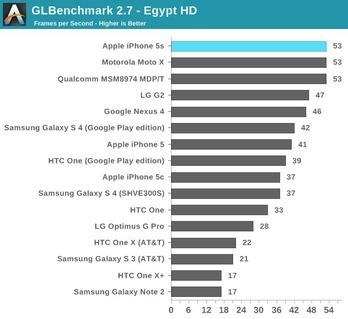 http://img.zzweb.ru/img/762504/iPhone-5S-5C-benchmark-2.jpg