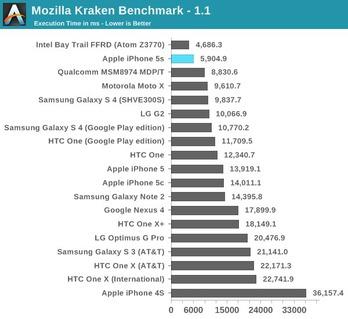 http://img.zzweb.ru/img/762504/iPhone-5S-5C-benchmark-4.jpg