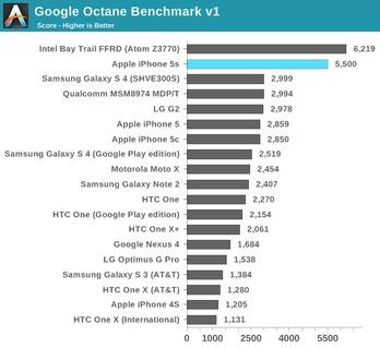 http://img.zzweb.ru/img/762504/iPhone-5S-5C-benchmark-5.jpg