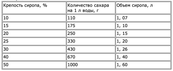 http://img.zzweb.ru/img/791101/table3.png