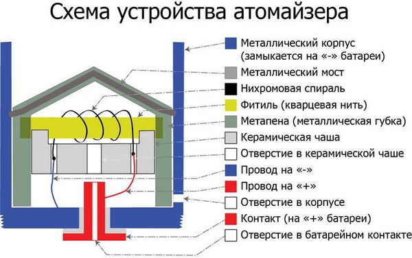 http://img.zzweb.ru/img/847889/atomizer-shema.jpg